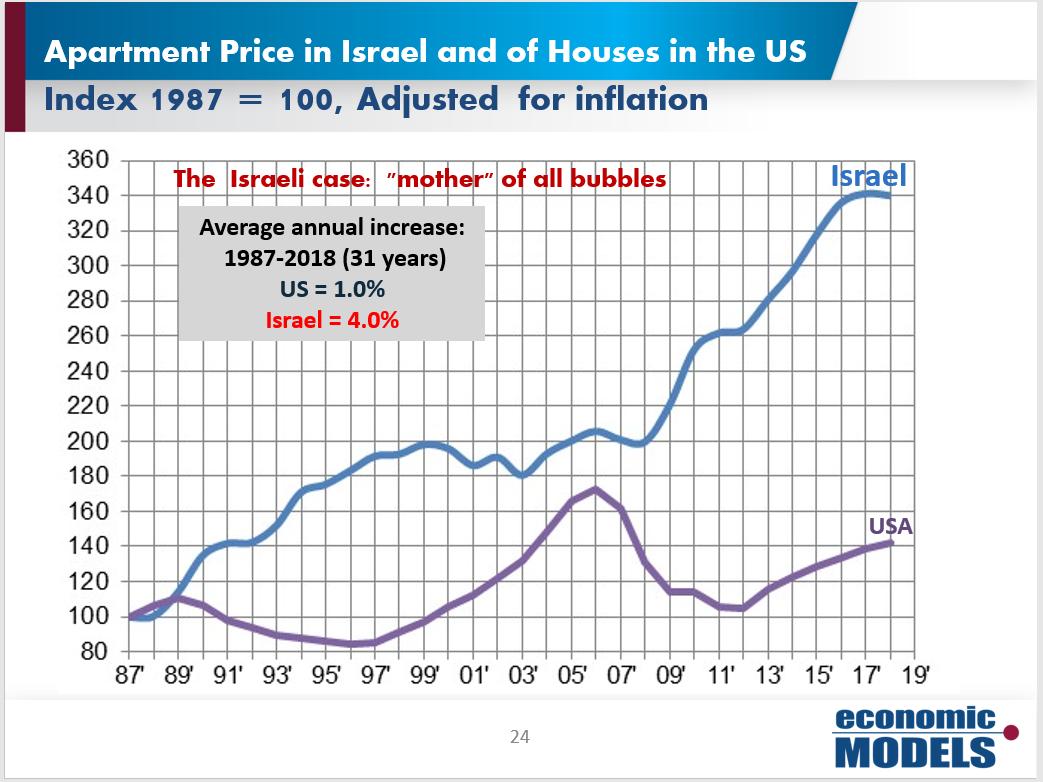 Apartment Price
